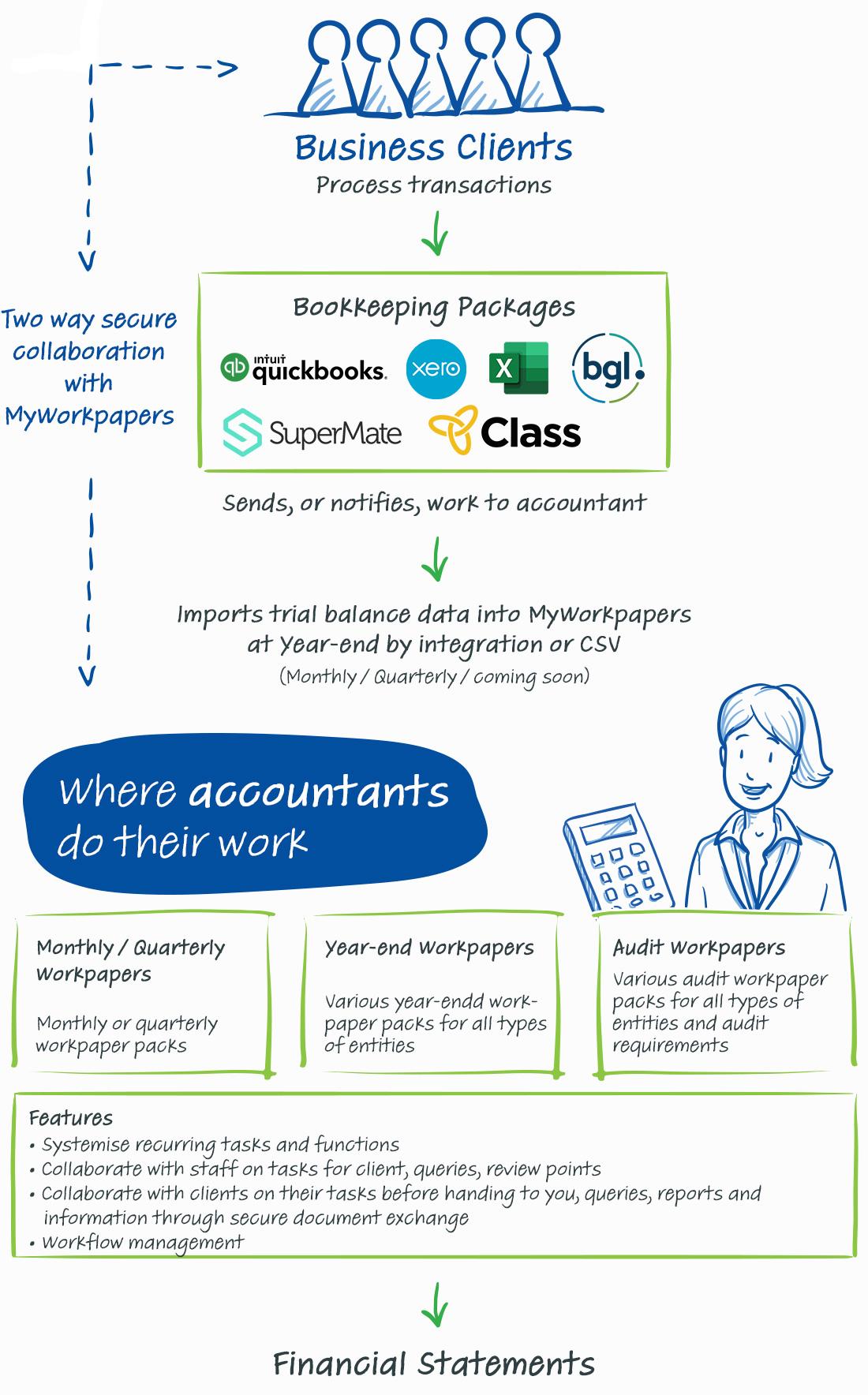 Accountant Flowchart Au