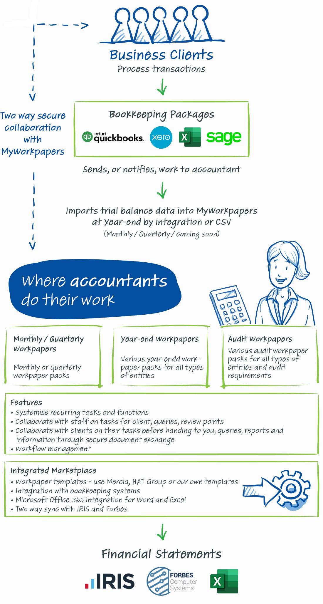 Accountant Flowchart 1
